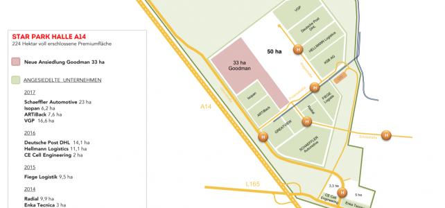 Immobilienkonzern Goodman kauft im Star Park Flächen für zwei große Ansiedlungsvorhaben
